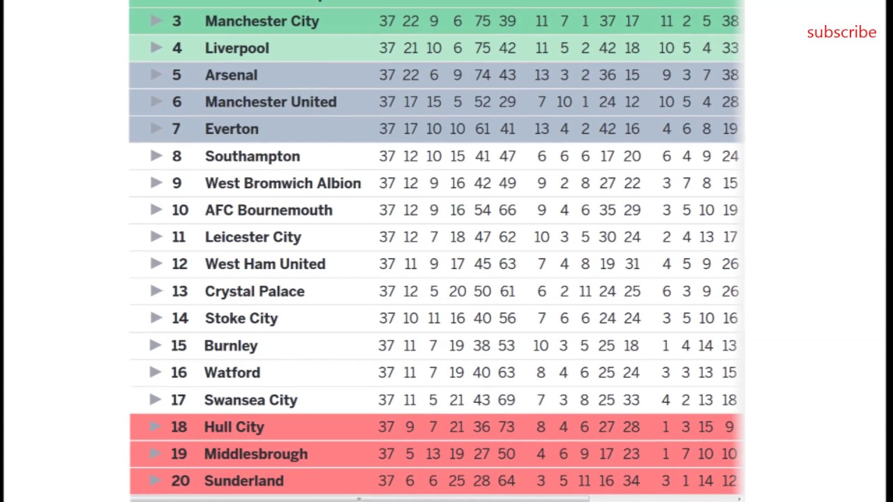 Epl Latest Table Standings 2017 Awesome Home