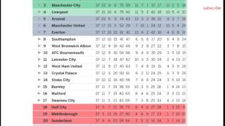 Barclays premier league 2017. table. results. epl fixtures standings