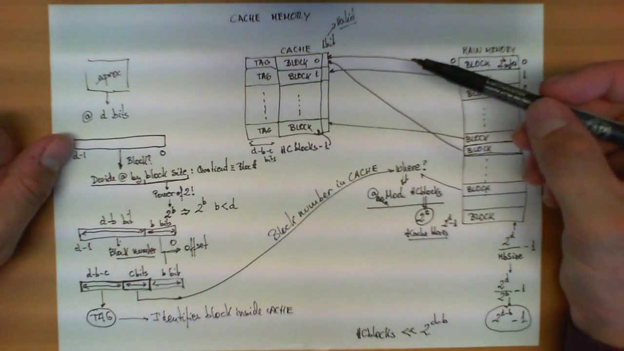 Direct mapped cache memory on memory associations, memory animation, memory architecture, memory network, memory construction, memory testing,