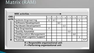 Project human resource management ch7 part i