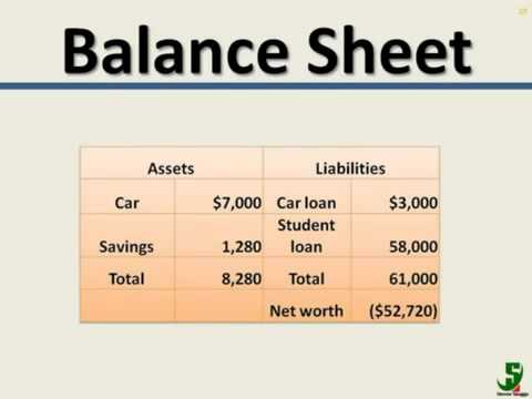 Personal Finance: Accounting and Financial Statements