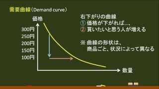 〔政治経済・需要と供給〕 需要曲線(詳細):右下がりの曲線 -オンライン無料塾「ターンナップ」-