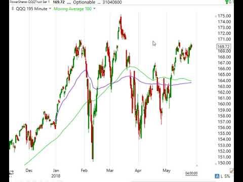 Stock Market Analysis May 25 2018
