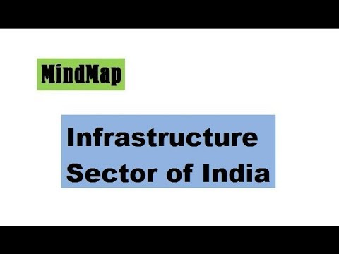 Infrastructure sector in India- MindMap