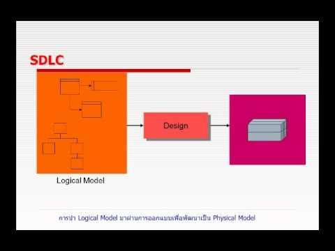 HD การวิเคราะห์และออกแบบระบบ
