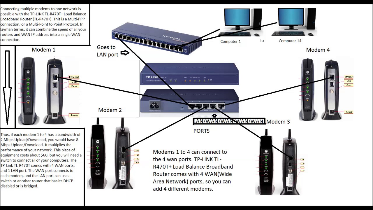 Setting Up a More Than Two Modems to One Network with a Load Balance  Broadband Router
