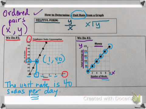 How to determine a unit rate from a graph - YouTube