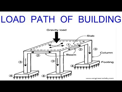 How Load Transfer from Slab to Foundation || Load path of Building