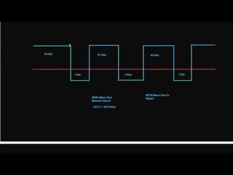 Basic Statistics in Maintenance (MTBF and MTTR)