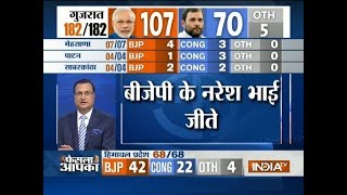 Assembly Poll Result: Congress suffers first defeat under Rahul Gandhi's presidentship