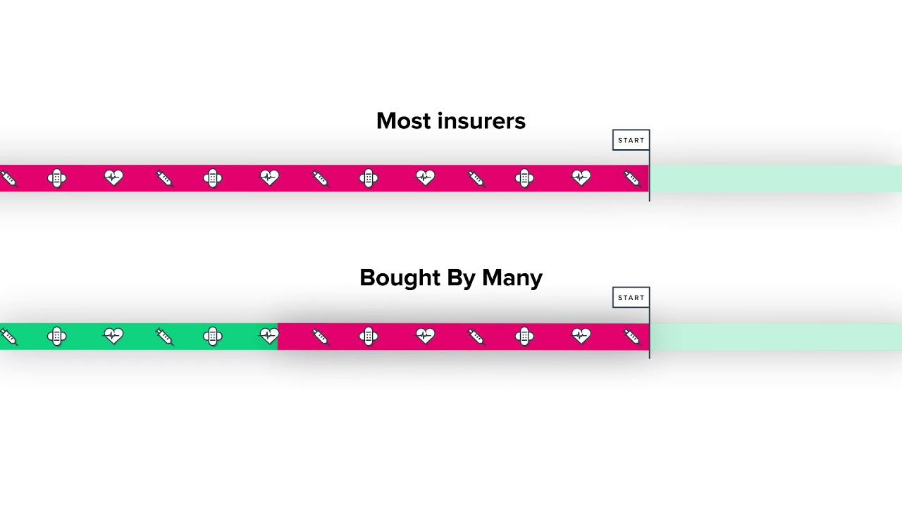How pre-existing pet insurance works with Bought By Many ...