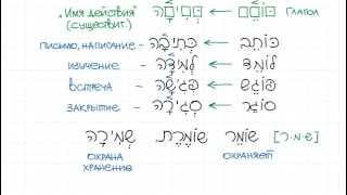 Схема слова
