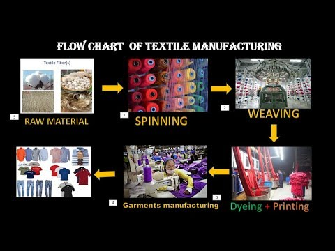 Flow Chart of Textile Manufacturing Process - YouTube