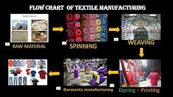 Flow Chart of Textile Manufacturing Process