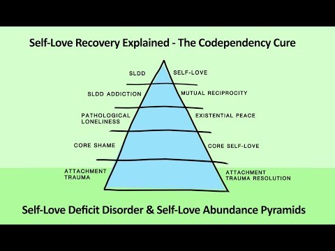 Simplifying The Codependency Cure with the Self-Love Deficit