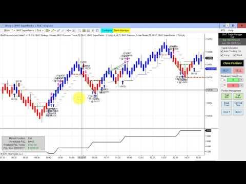 GreatDay E-Mini S&P Perfect Trades, Volatility & Line Break