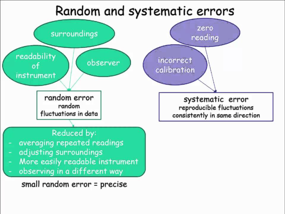 Random And Systematic Error Youtube