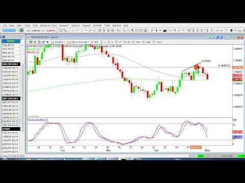 Video Blog - How to trade quiet markets