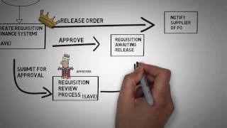 Procurement Business Process in ERP