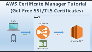 AWS Certificate Manager | Get Free SSL Certificate