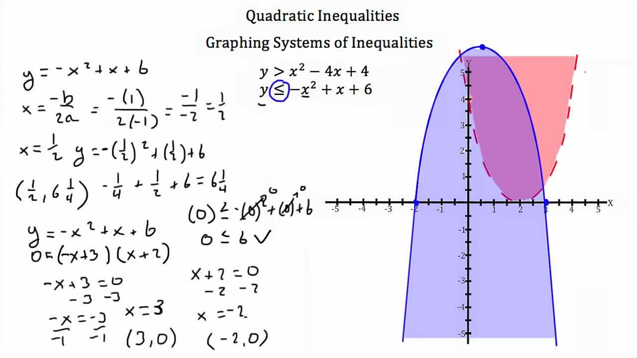 Inequalities with Quadratic Functions - YouTube