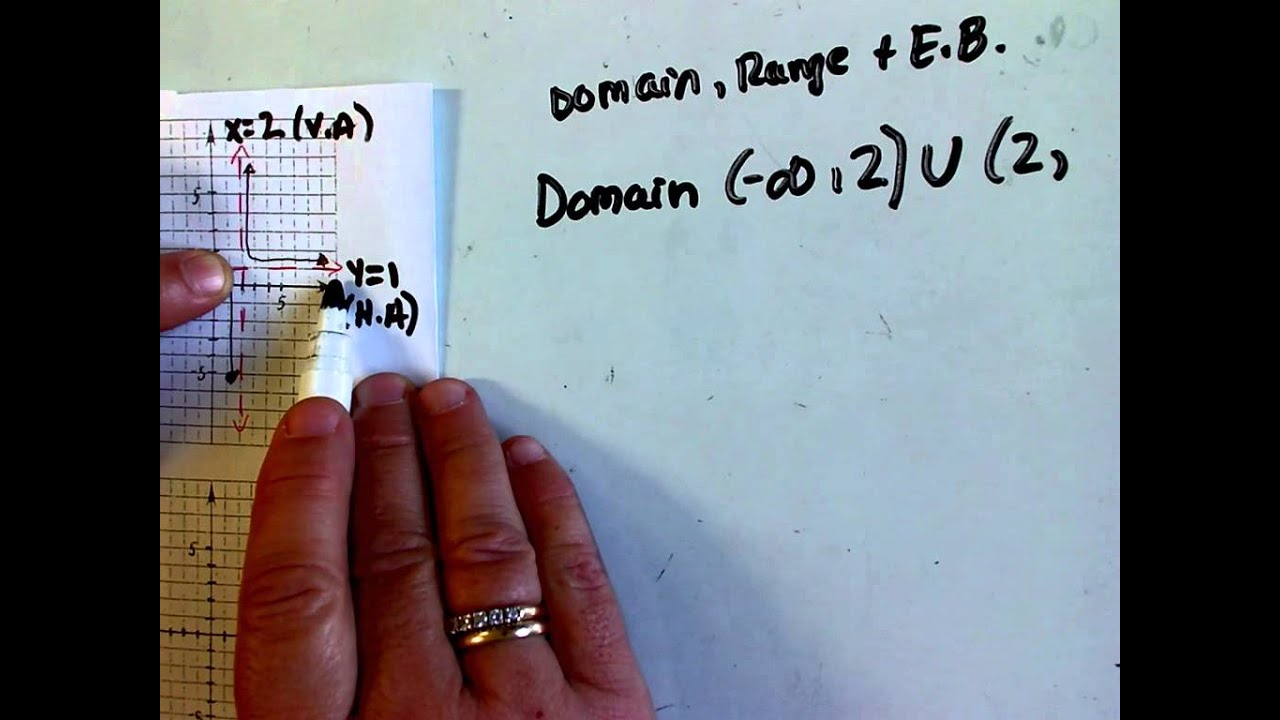 Rational Functions: Domain, Range And End Behavior