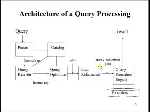 Query optimization technique in distributed database system
