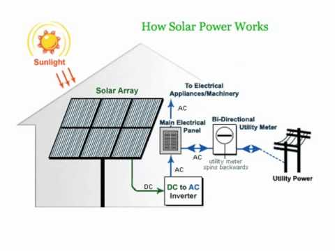 Solar Water Heater Schematic Diagram Pioneer Avh With Navigation How Panels Use Power To Generate Energy - Youtube