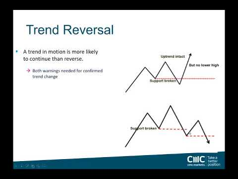 Trend Trading webinar with Ric Spooner
