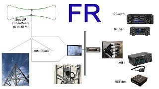 Connectez en toute sécurité plusieurs radios HF avec plusieurs antennes