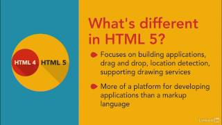 History of HTML & XHTML Explained