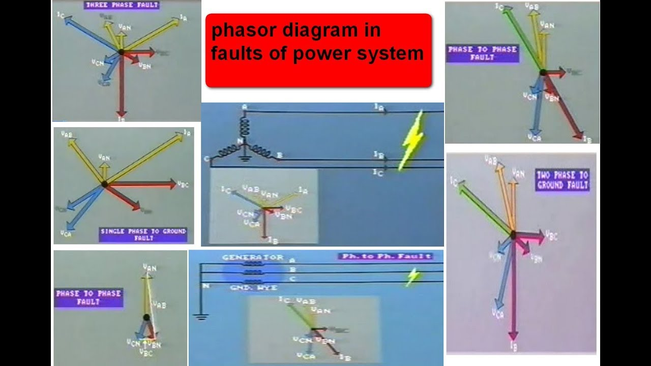 types of fault phasor diagrams