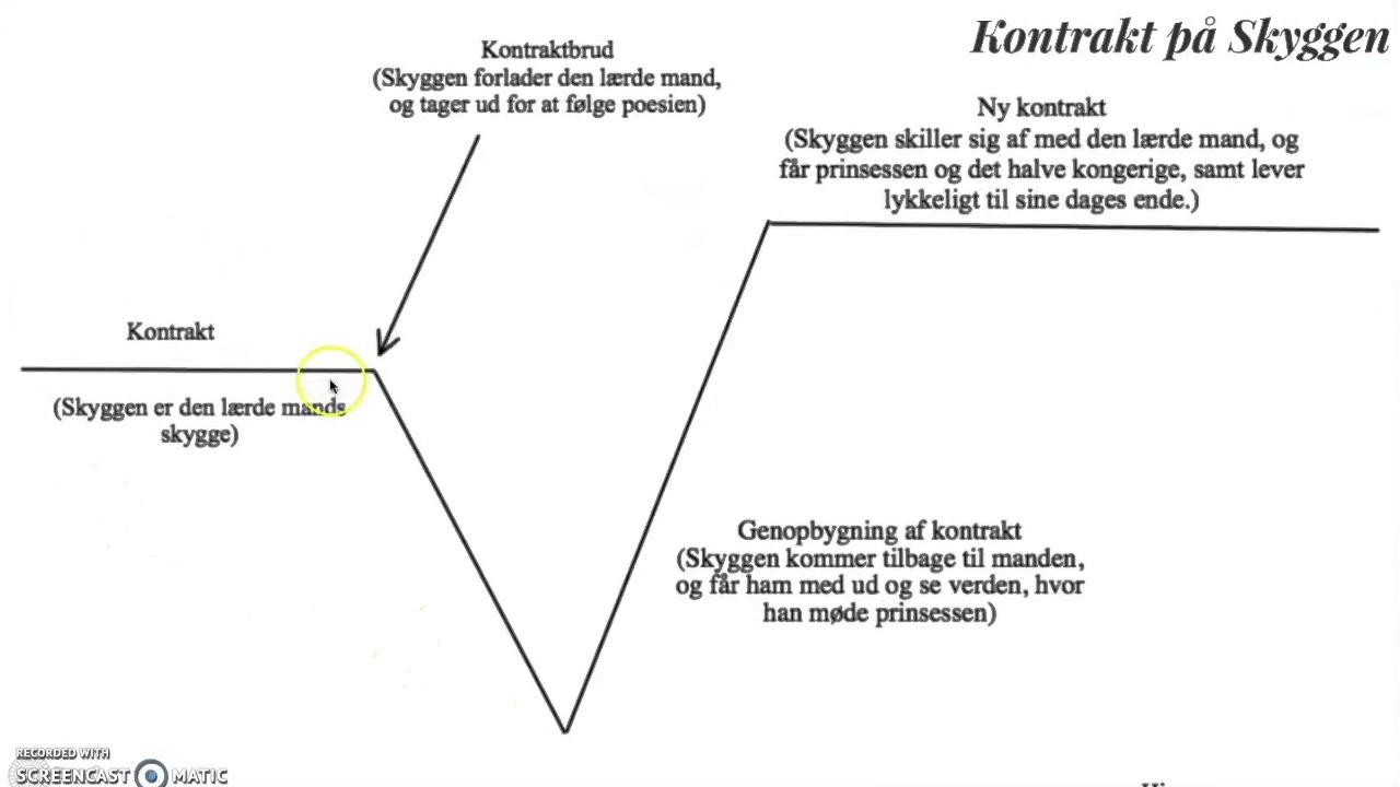 Screencast  - analyse af Skyggen H.C.  Andersen