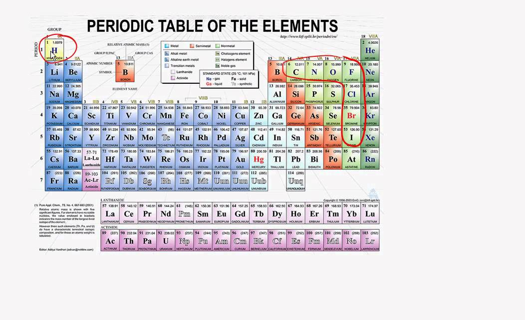Periodic table periodic table of elements videos youtube periodic table and diatomic molecules youtube periodic table periodic table of elements videos urtaz Image collections