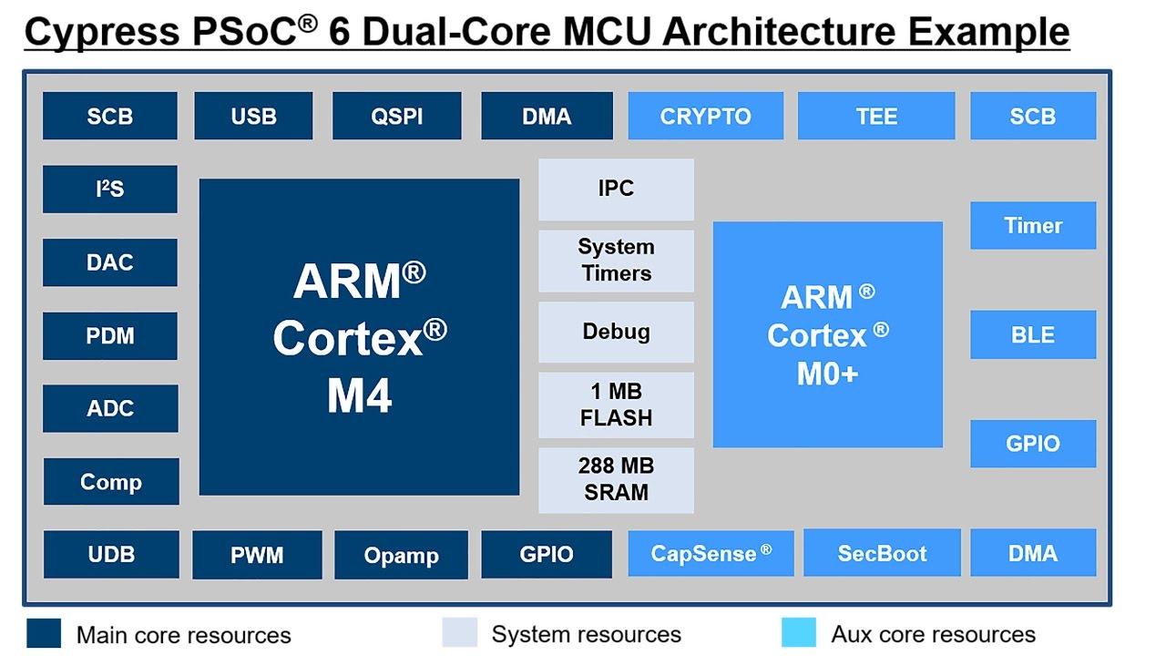 Cypress PSoC 6 dual-core ARM Cortex-M4 and ARM Cortex-M0+