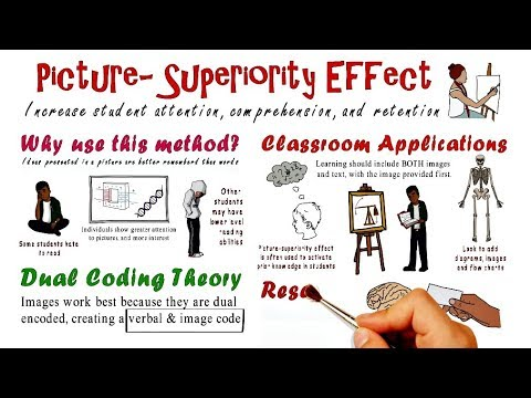 Picture Superiority Effect | Teaching Strategy #1