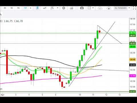 Crude Oil analysis 4/12/18