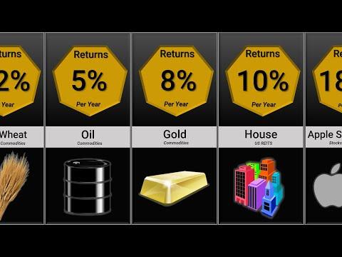 Greatest Investment Returns Comparison