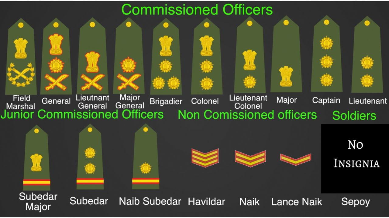 Indian army ranks and hierarchy part also youtube rh