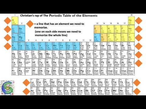 Periodic table of the elements rap youtube periodic table of the elements rap urtaz Gallery