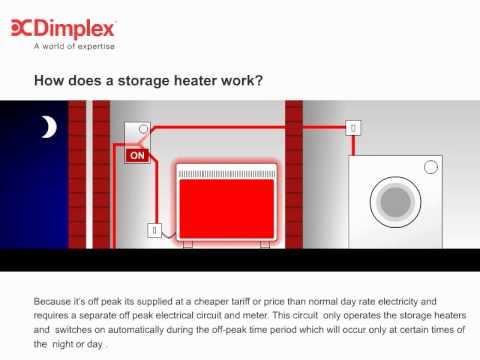 Dimplex storage heater video overview help and advice youtube asfbconference2016 Choice Image