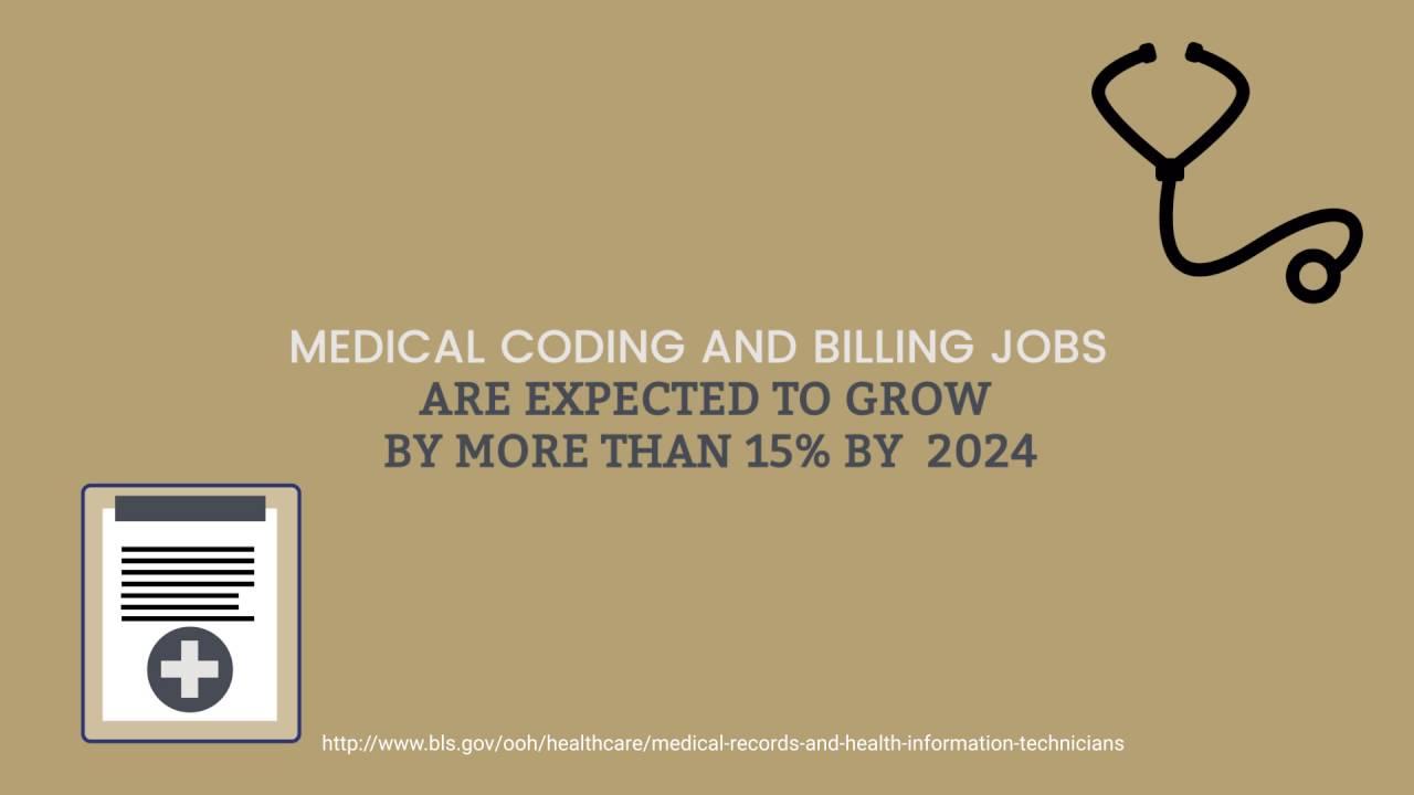 Medical Coder And Biller Job Outlook Youtube