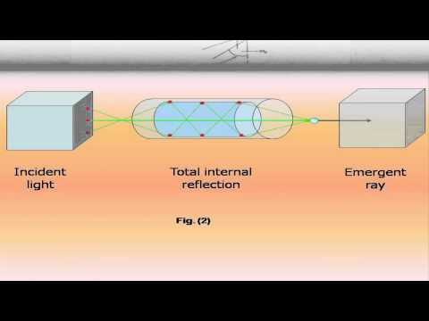 Definition, Principle & working of an Optical Fibre | Concept of Modern Physics