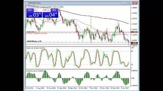 FOREX TRADING: Correlation with Stock Market futures and pairs to trade