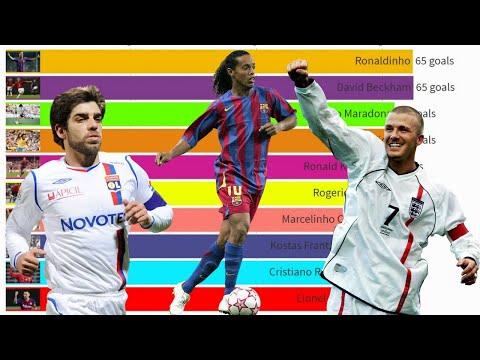 Топ 15 футболистов с наибольшим количеством голов со штрафного в истории футбола⚽️