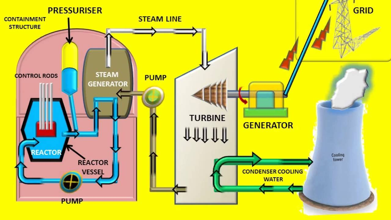 Nuclear Power Plant Diagram Animation Detailed Schematics Inside A Animated Video 16 Anuniverse 22 Youtube Energy Moving Animations