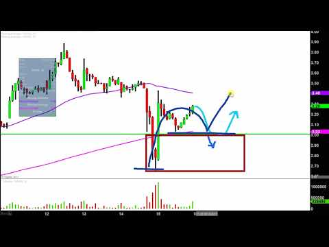 Arrowhead Research Corp - ARWR Stock Chart Technical Analysis for 09-15-17