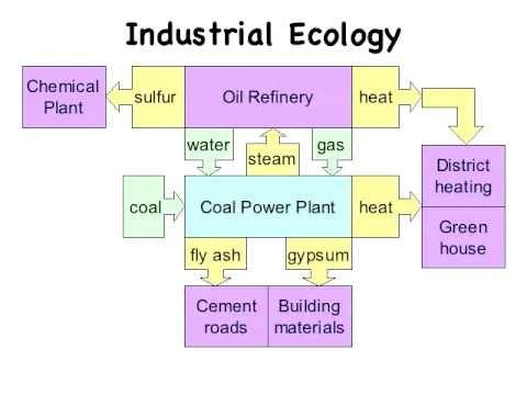 Industrial Ecology success in Kalundborg, Denmark