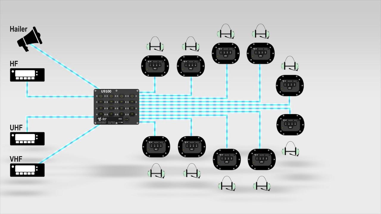 maxresdefault series 9100, digital intercom overview (feat safe boats int'l multi
