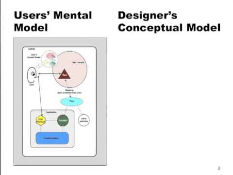 C22: Designing What to Design: A Task-Focused Conceptual Model